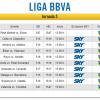 Canales para ver en vivo los partidos de la Jornada 5 de la Liga Española por Sky