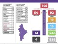 146 casos confirmados en Nuevo León de Coronavirus (COVID-19) – Martes 7 de Abril del 2020 (Mañana)