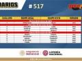 Horarios partidos Progol Media Semana del concurso 517 – Partidos del Martes 26 al Jueves 28 de Enero del 2021