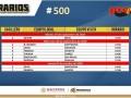 Horarios partidos Progol Media Semana del concurso 500 – Partidos del Martes 29 de Septiembre al Jueves 1 de Octubre del 2020
