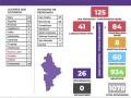 125 casos confirmados en Nuevo León de Coronavirus (COVID-19) – Jueves 2 de Abril del 2020