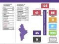 Casos confiirmados en Nuevo León de Coronavirus (COVID-19) este Viernes 3 de Abril del 2020
